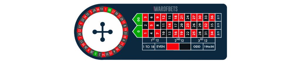 Americn-Roulette-WarOfBets
